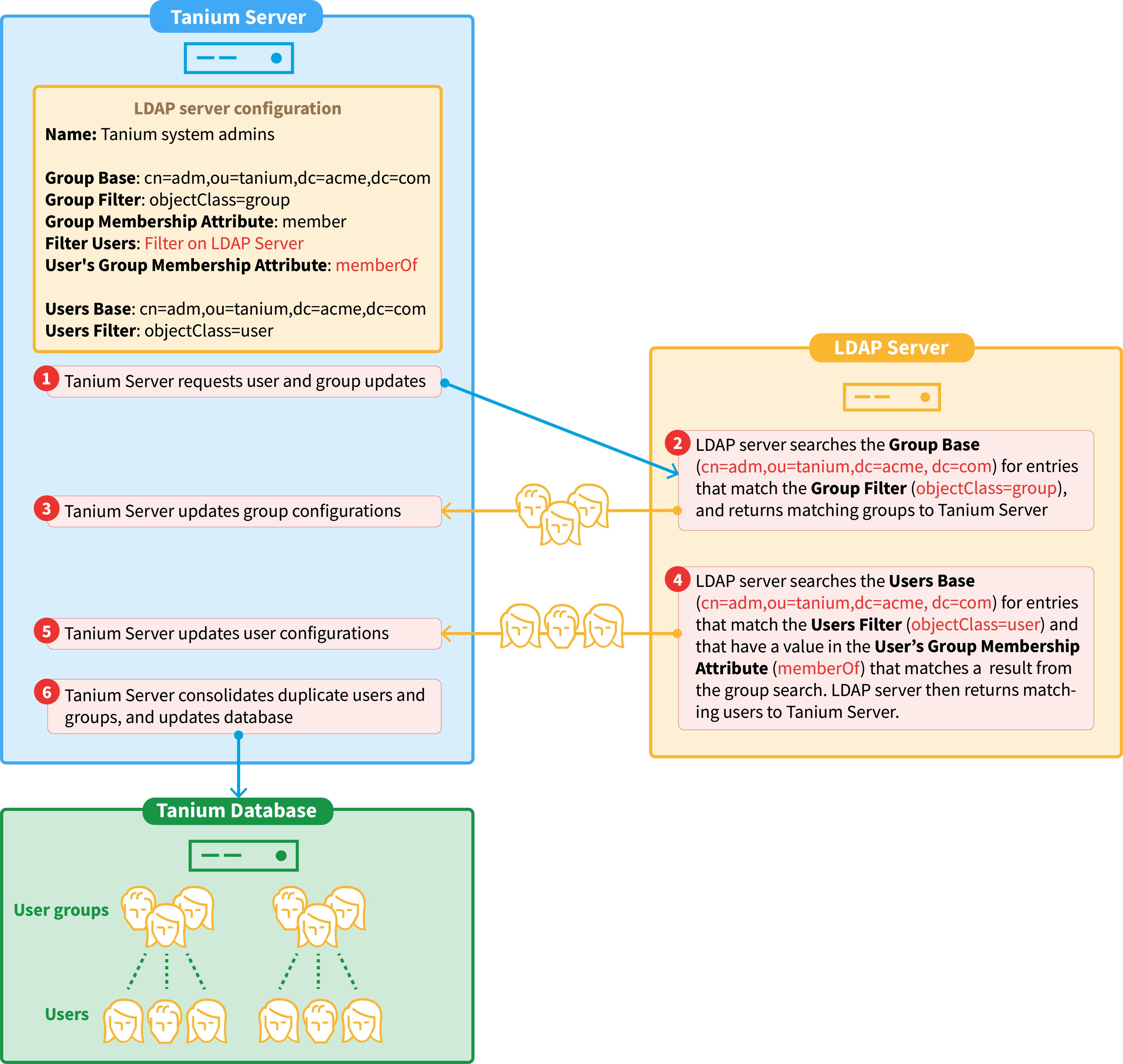Integrating with LDAP servers