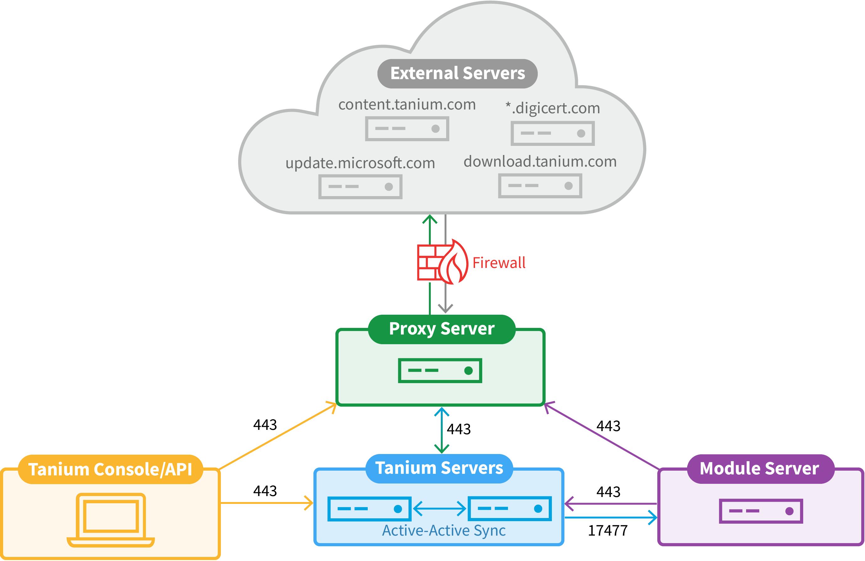 Configuring proxy server settings