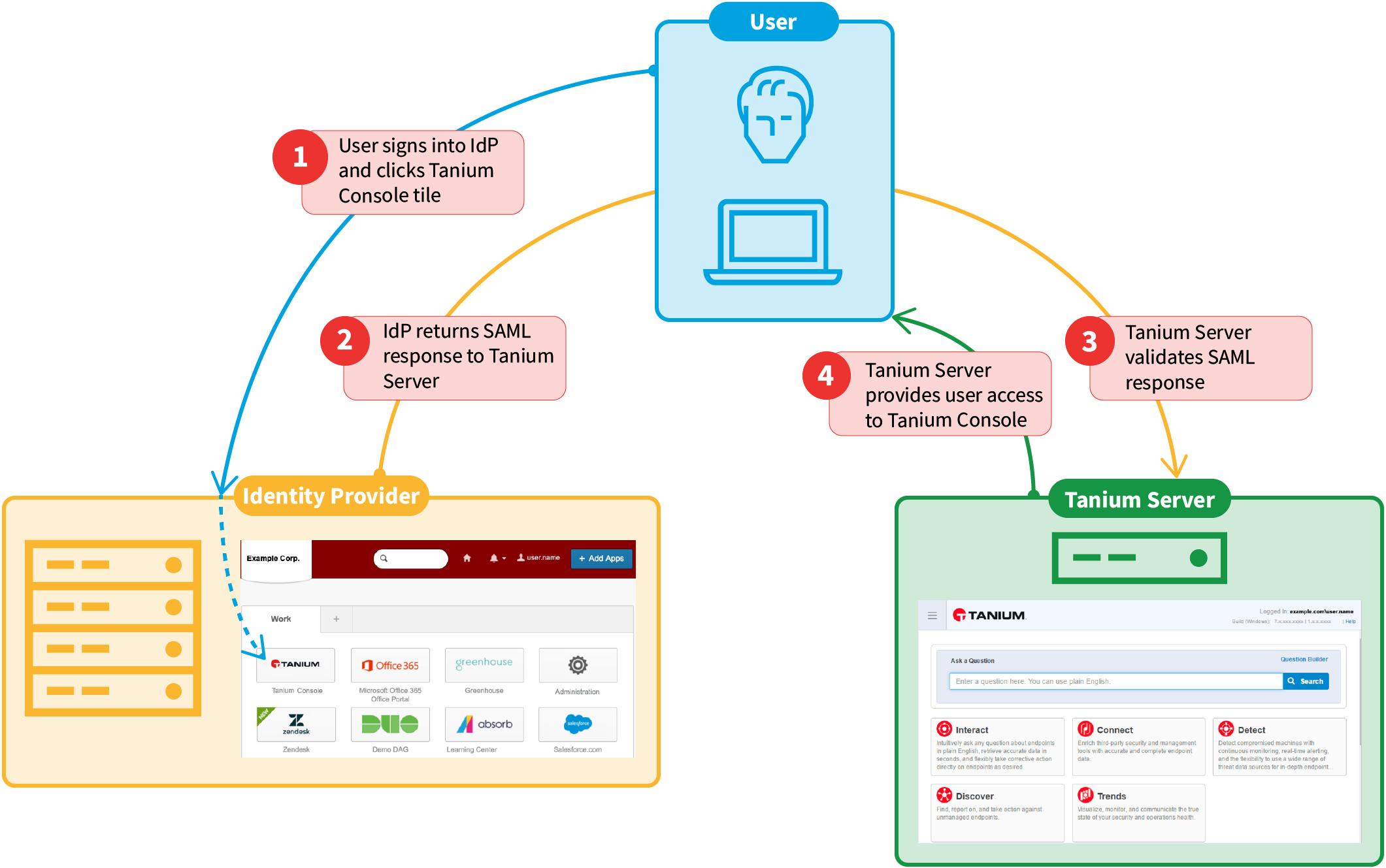 Integrating with a SAML IdP